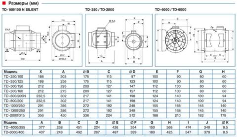 Вентилятор канальный S&P TD 4000/355
