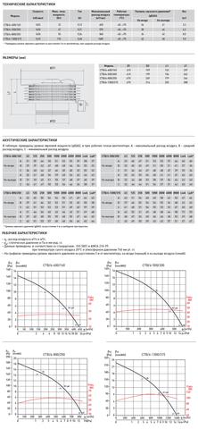Вентилятор крышный S&P CTB/4-400/160