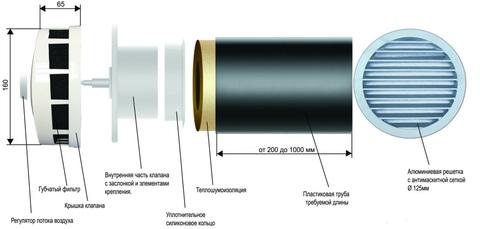 Клапан Инфильтрации Воздуха Airone КИВ 125 0.5м с антивандальной решеткой.