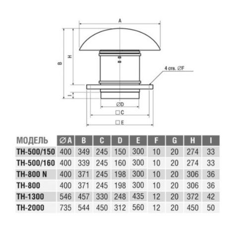Вентилятор крышный S&P TH 500/160