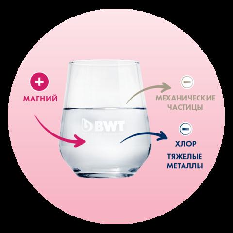 BWT AQA vita Magnesium