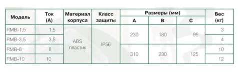 Регулятор скорости S&P RMB-8.0 однофазный (5-ти ступенчатый)