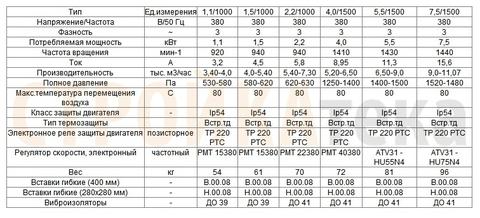 Вентилятор радиальный ВЦ 14-46 (ВР-300-45)-2,0 (0,18кВт/1500об) Среднего давления